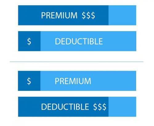 Health Insurance Premium Deductible