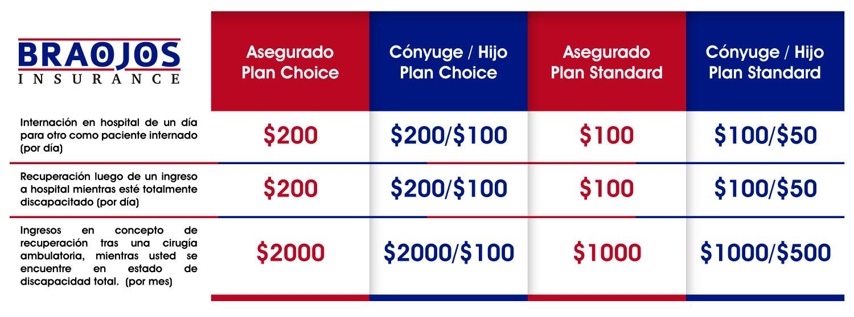 tabla-seguro-complementario-braojos-insurance
