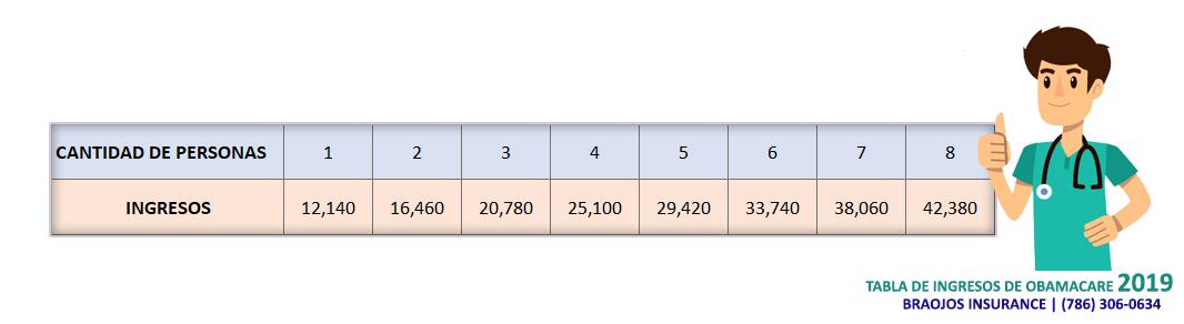 tabla-de-ingresos-obamacare-2019
