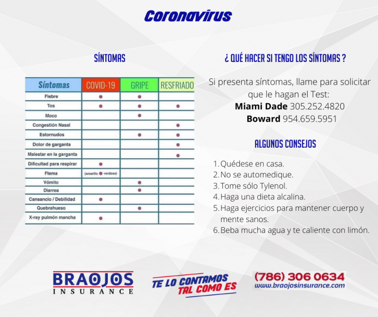 Informacion sobre Coronavirus