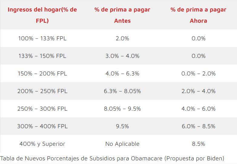 Nueva Tabla de Subsidios de Obamacare