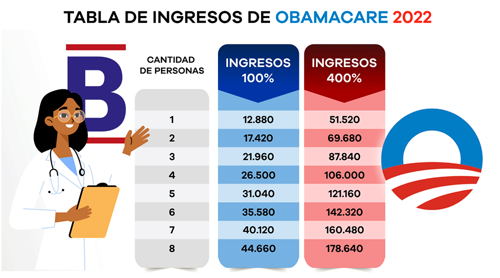 Tabla Obamacare 2022 Braojos